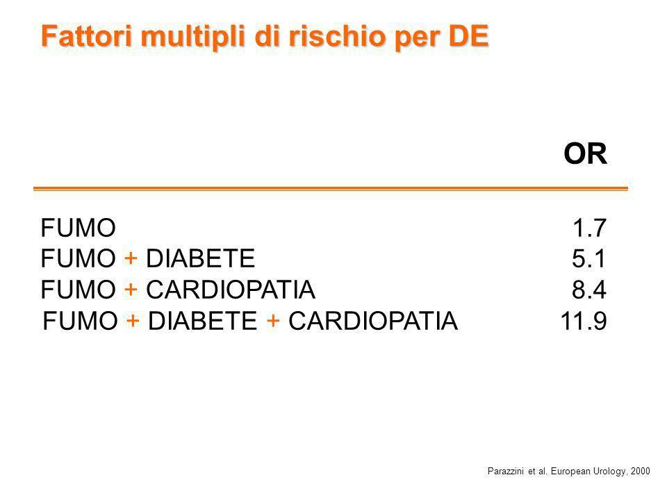 Fattori multipli di rischio per DE OR FUMO 1.7 FUMO + DIABETE 5.1 FUMO + CARDIOPATIA 8.4 FUMO + DIABETE + CARDIOPATIA 11.9 Parazzini et al. European U