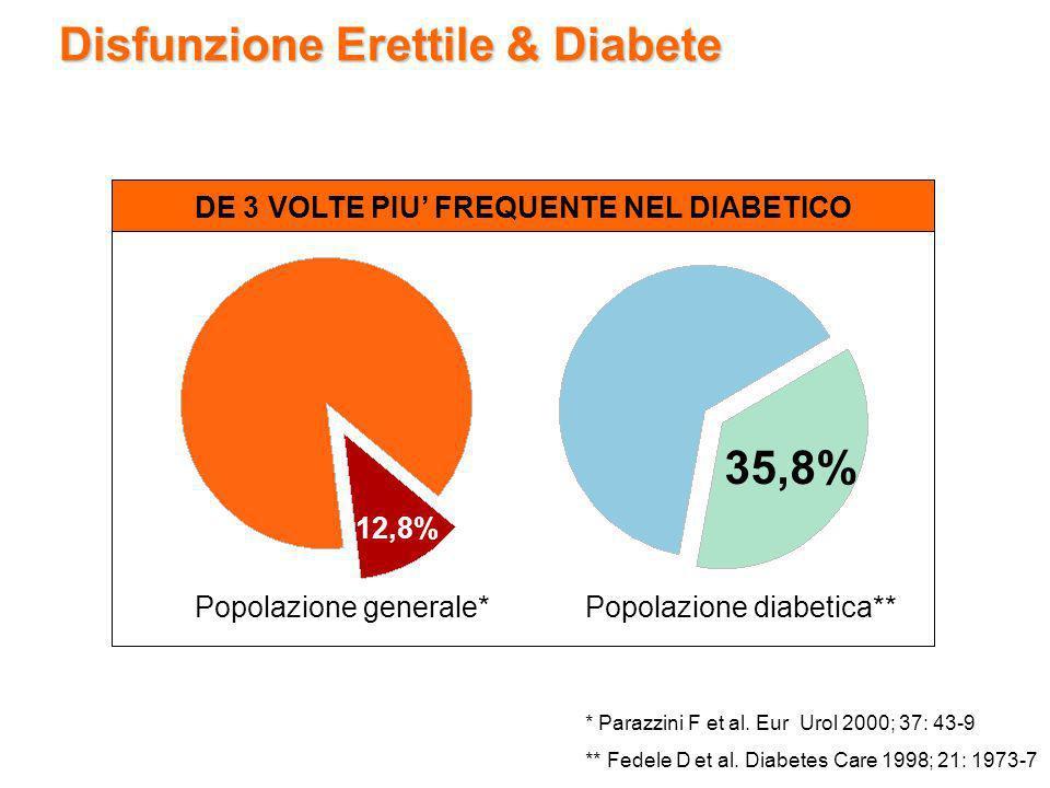 Disfunzione Erettile & Diabete * Parazzini F et al. Eur Urol 2000; 37: 43-9 ** Fedele D et al. Diabetes Care 1998; 21: 1973-7 Popolazione generale* 12
