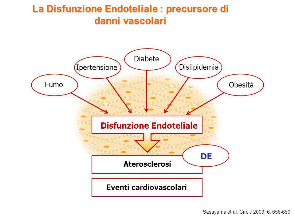 La Disfunzione Endoteliale : precursore di danni vascolari Sasayama et al. Circ J 2003; 6: 656-659 Fumo Diabete Dislipidemia Ipertensione Obesità Disf