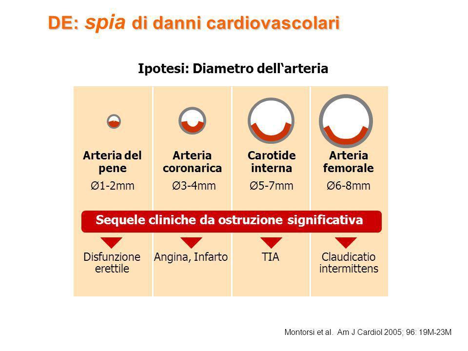 DE:di danni cardiovascolari DE: spia di danni cardiovascolari Montorsi et al. Am J Cardiol 2005; 96: 19M-23M Ipotesi: Diametro dellarteria Angina, Inf