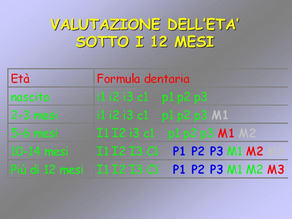 VALUTAZIONE DELLETA SOTTO I 12 MESI
