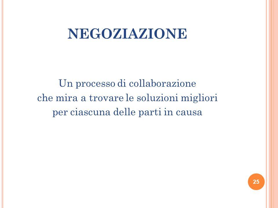 NEGOZIAZIONE Un processo di collaborazione che mira a trovare le soluzioni migliori per ciascuna delle parti in causa 25