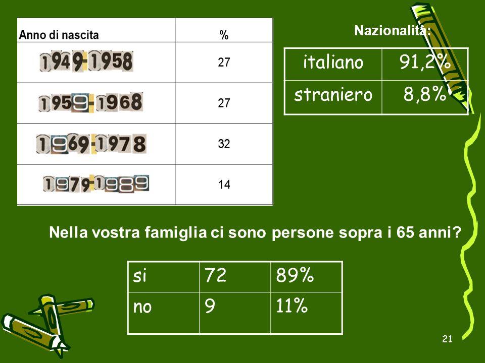 21 italiano91,2% straniero8,8% Nazionalità: Nella vostra famiglia ci sono persone sopra i 65 anni? si7289% no911%