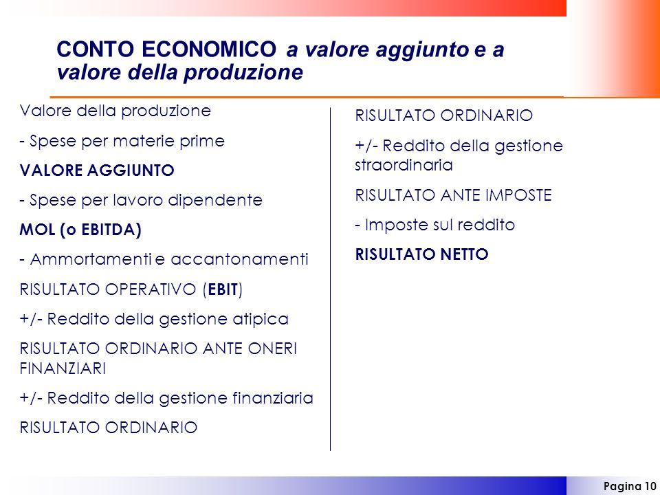 Pagina 10 CONTO ECONOMICO a valore aggiunto e a valore della produzione Valore della produzione - Spese per materie prime VALORE AGGIUNTO - Spese per