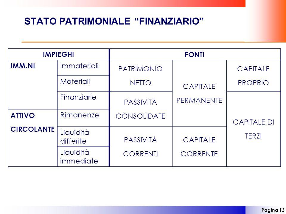 Pagina 13 STATO PATRIMONIALE FINANZIARIO IMPIEGHIFONTI IMM.NI Immateriali PATRIMONIO NETTO CAPITALE PERMANENTE CAPITALE PROPRIO Materiali Finanziarie