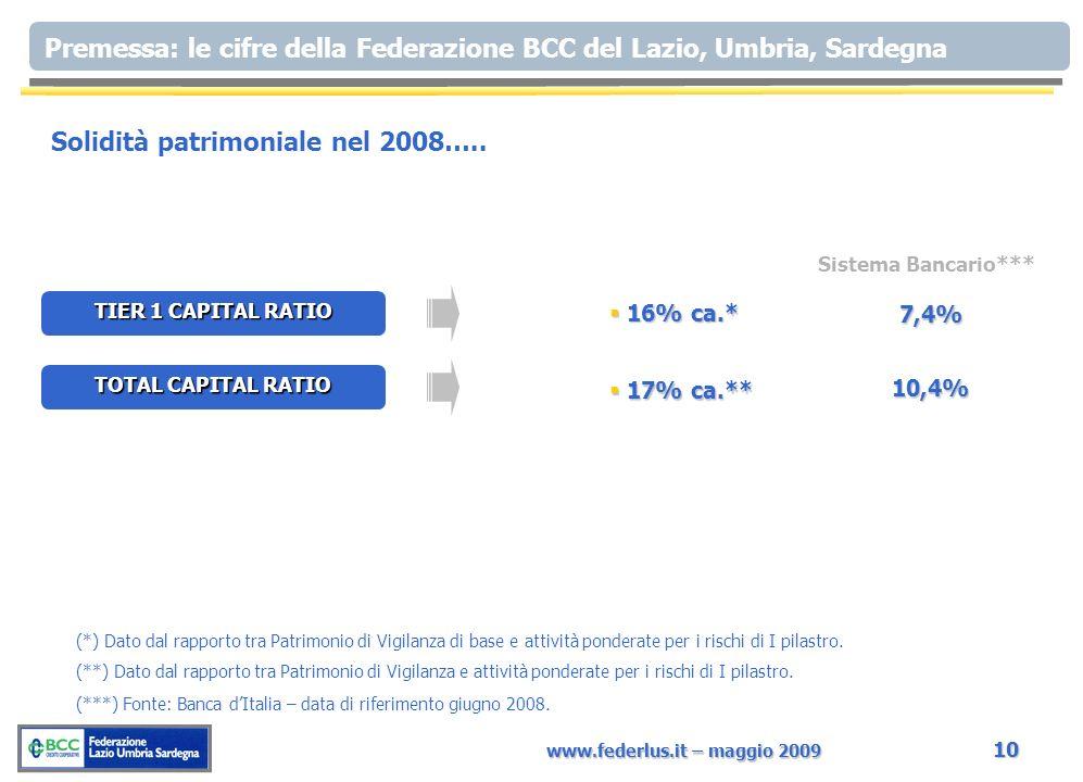 www.federlus.it – maggio 2009 10 Premessa: le cifre della Federazione BCC del Lazio, Umbria, Sardegna TIER 1 CAPITAL RATIO 16% ca.* 16% ca.* TOTAL CAPITAL RATIO 17% ca.** 17% ca.** Solidità patrimoniale nel 2008…..