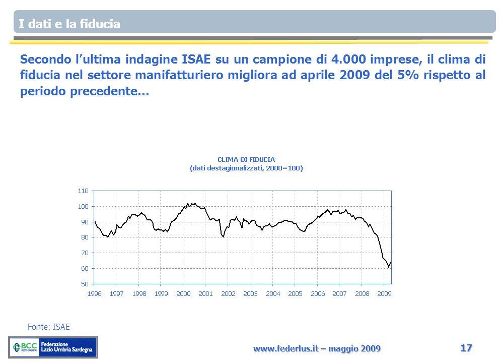 www.federlus.it – maggio 2009 17 I dati e la fiducia Fonte: ISAE Secondo lultima indagine ISAE su un campione di 4.000 imprese, il clima di fiducia nel settore manifatturiero migliora ad aprile 2009 del 5% rispetto al periodo precedente…