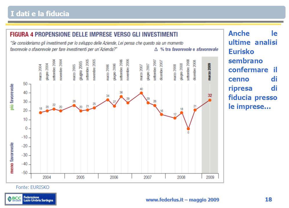 www.federlus.it – maggio 2009 18 I dati e la fiducia Fonte: EURISKO Anche le ultime analisi Eurisko sembrano confermare il cenno di ripresa di fiducia presso le imprese…