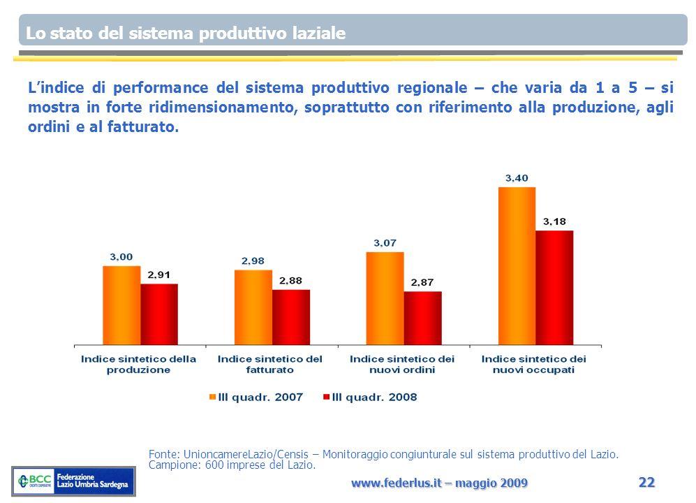 www.federlus.it – maggio 2009 22 Fonte: UnioncamereLazio/Censis – Monitoraggio congiunturale sul sistema produttivo del Lazio. Campione: 600 imprese d