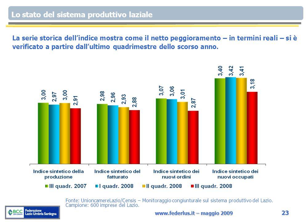 www.federlus.it – maggio 2009 23 Fonte: UnioncamereLazio/Censis – Monitoraggio congiunturale sul sistema produttivo del Lazio. Campione: 600 imprese d