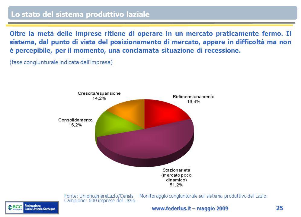www.federlus.it – maggio 2009 25 Oltre la metà delle imprese ritiene di operare in un mercato praticamente fermo. Il sistema, dal punto di vista del p