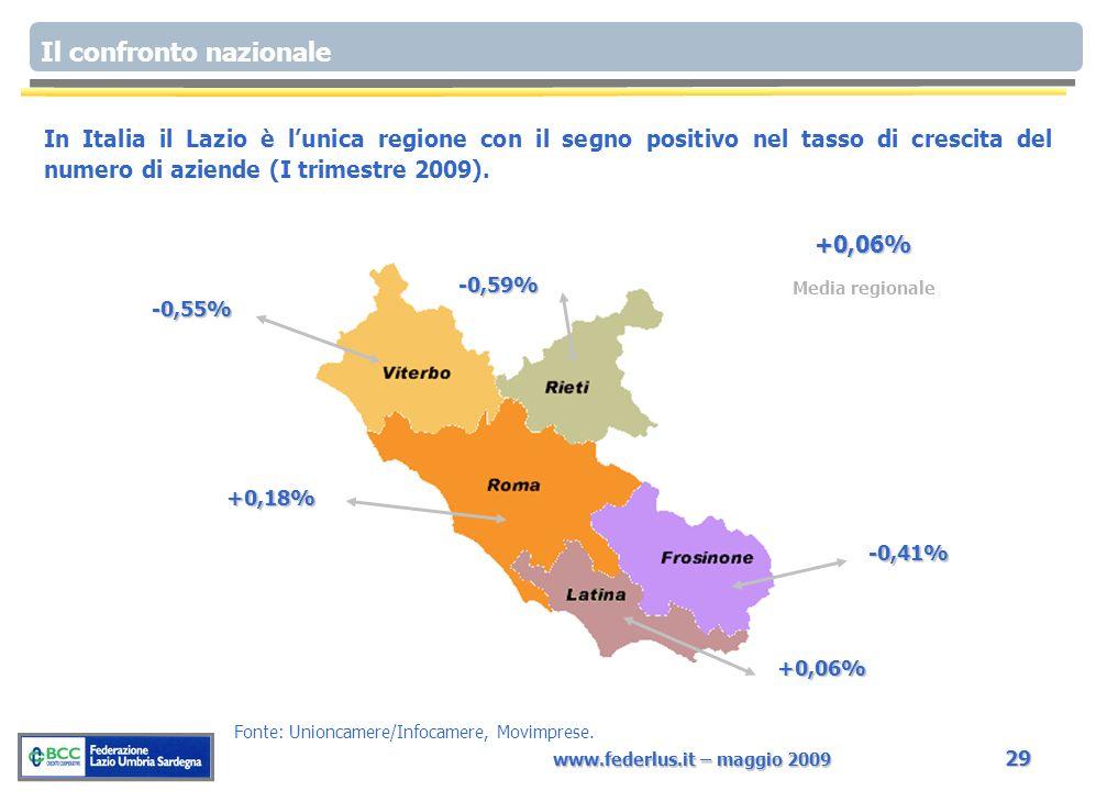 www.federlus.it – maggio 2009 29 In Italia il Lazio è lunica regione con il segno positivo nel tasso di crescita del numero di aziende (I trimestre 2009).