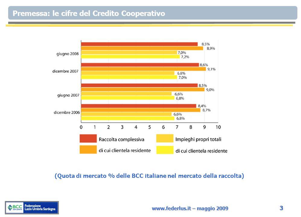 www.federlus.it – maggio 2009 3 Premessa: le cifre del Credito Cooperativo (Quota di mercato % delle BCC italiane nel mercato della raccolta)