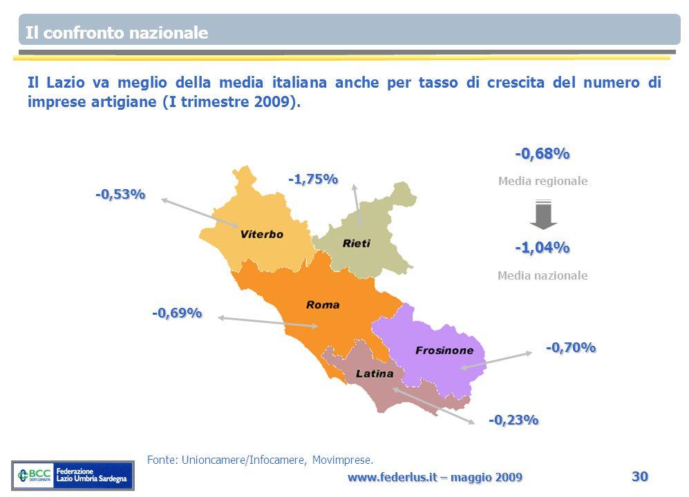 www.federlus.it – maggio 2009 30 Il Lazio va meglio della media italiana anche per tasso di crescita del numero di imprese artigiane (I trimestre 2009