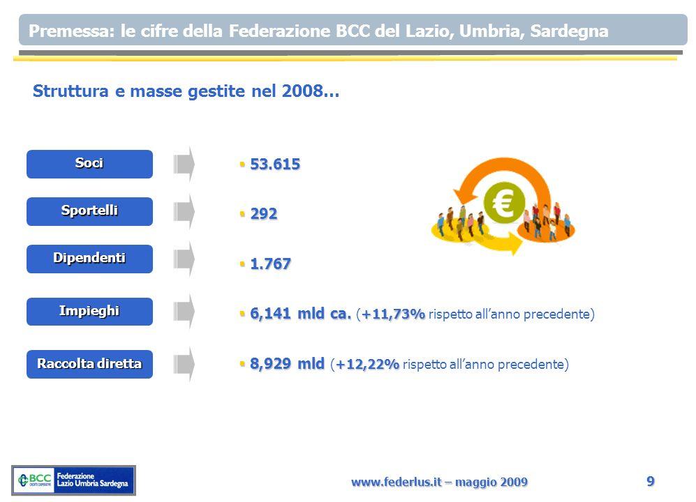www.federlus.it – maggio 2009 9 Premessa: le cifre della Federazione BCC del Lazio, Umbria, Sardegna Soci 53.615 53.615 Sportelli 292 292 Dipendenti 1.767 1.767 Impieghi 6,141 mld ca.