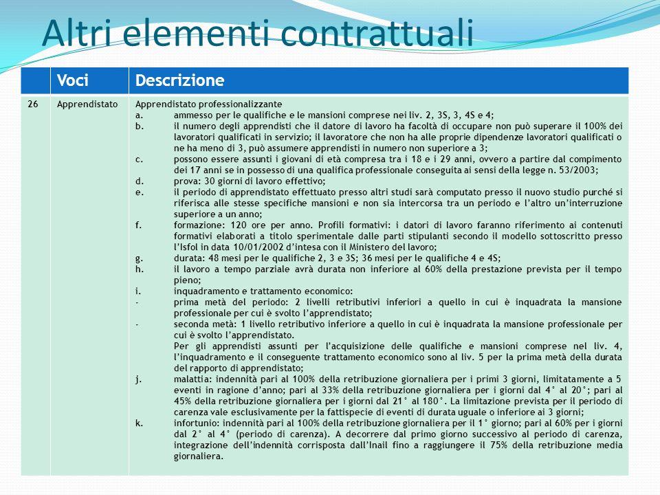 Altri elementi contrattuali VociDescrizione 26ApprendistatoApprendistato professionalizzante a.ammesso per le qualifiche e le mansioni comprese nei li