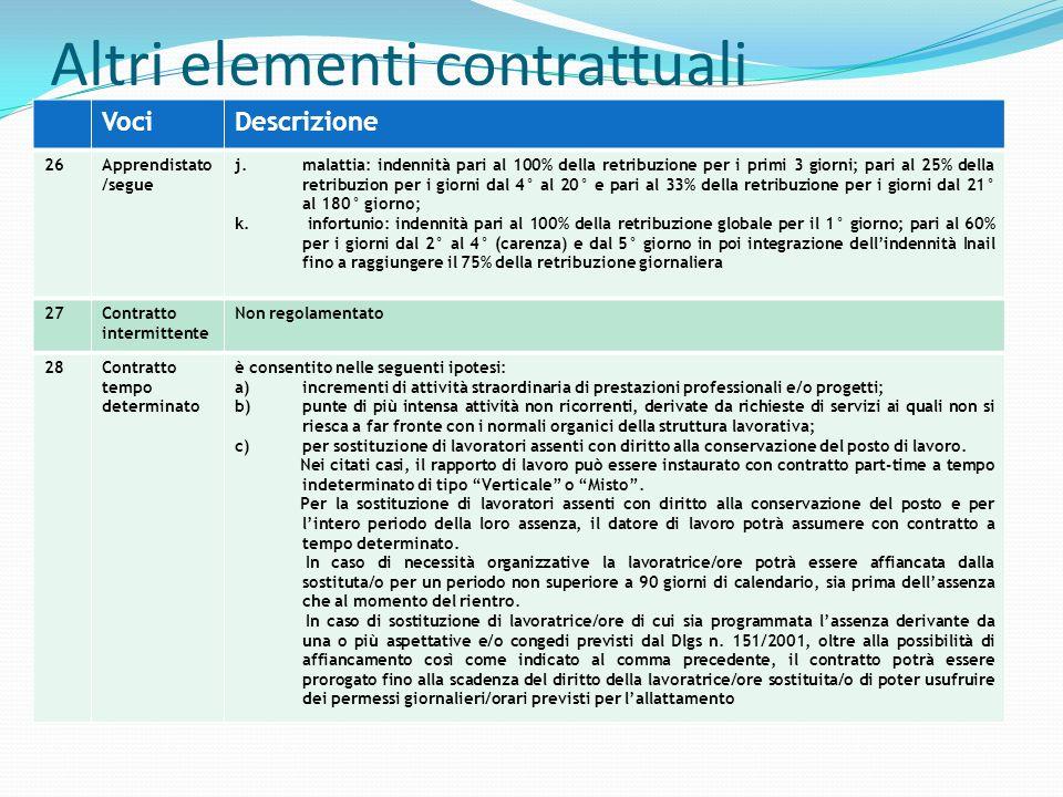 Altri elementi contrattuali VociDescrizione 26Apprendistato /segue j.malattia: indennità pari al 100% della retribuzione per i primi 3 giorni; pari al