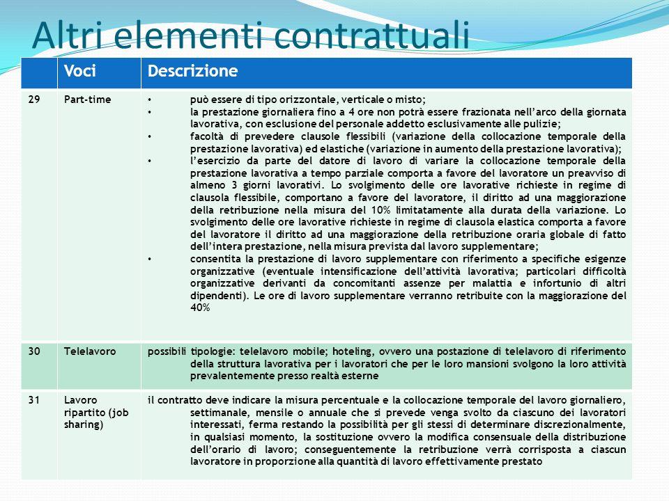 Altri elementi contrattuali VociDescrizione 29Part-time può essere di tipo orizzontale, verticale o misto; la prestazione giornaliera fino a 4 ore non