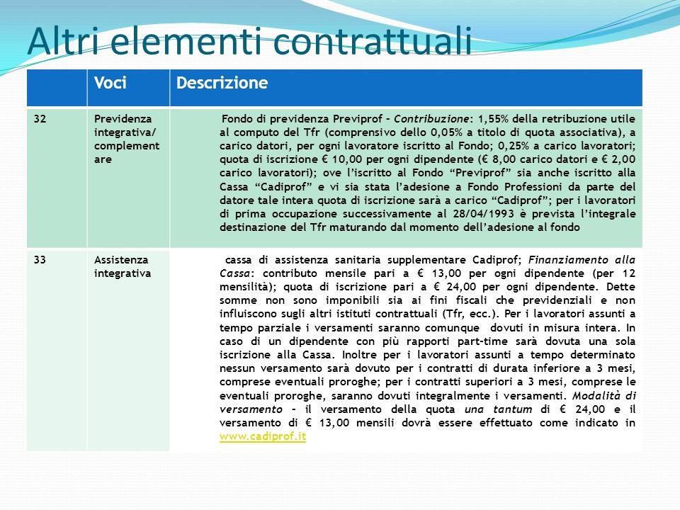 Altri elementi contrattuali Voci Descrizione 32Previdenza integrativa/ complement are Fondo di previdenza Previprof – Contribuzione: 1,55% della retri
