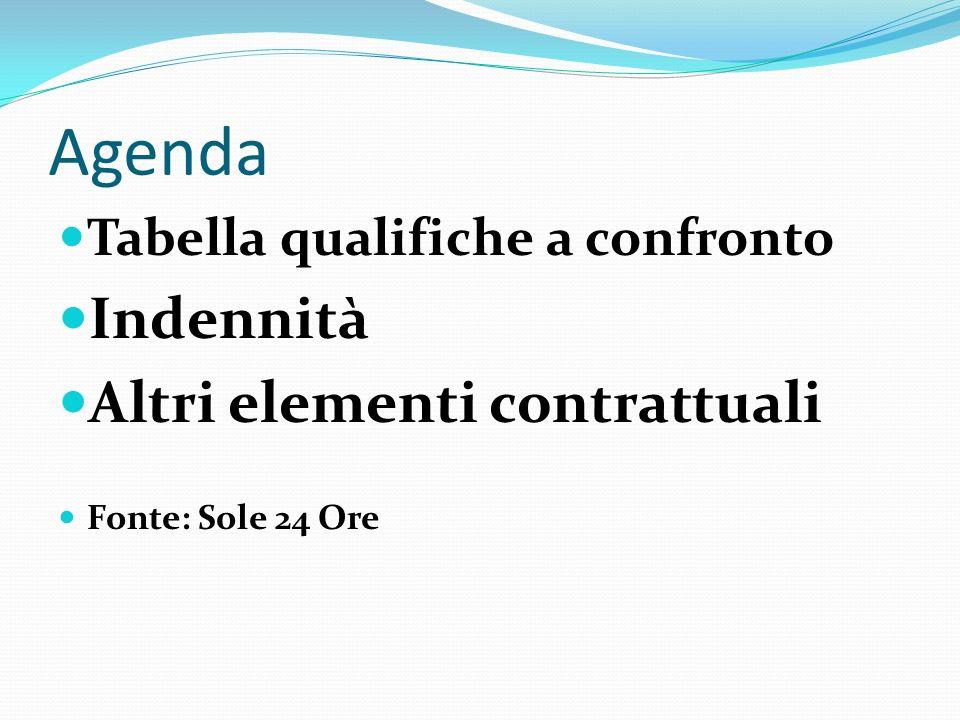 Agenda Tabella qualifiche a confronto Indennità Altri elementi contrattuali Fonte: Sole 24 Ore