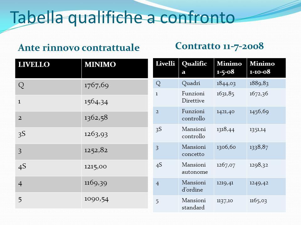 Tabella qualifiche a confronto Ante rinnovo contrattuale Contratto 11-7-2008 LIVELLOMINIMO Q1767,69 11564,34 21362,58 3S1263,93 31252,82 4S1215,00 411