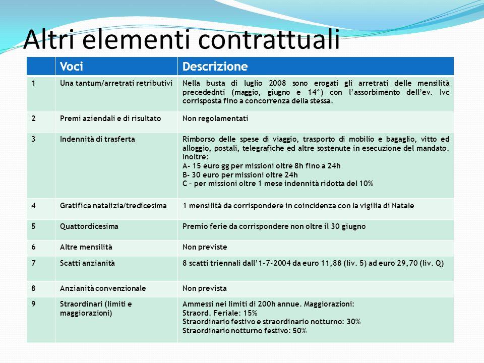 Altri elementi contrattuali VociDescrizione 10Indennità per trasferimenti Oltre a quanto già indicato, compete una diaria nella stessa misura prevista per le trasferte.