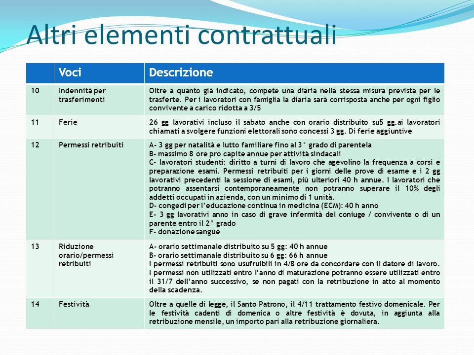 Altri elementi contrattuali VociDescrizione 15Festività soppresse 32 ore di permesso retribuito in sostituzione delle ex festività abolite.