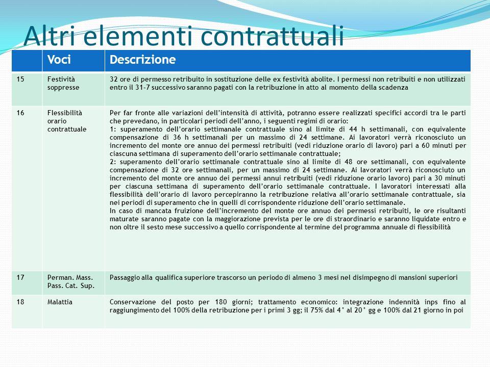 Altri elementi contrattuali VociDescrizione 15Festività soppresse 32 ore di permesso retribuito in sostituzione delle ex festività abolite. I permessi