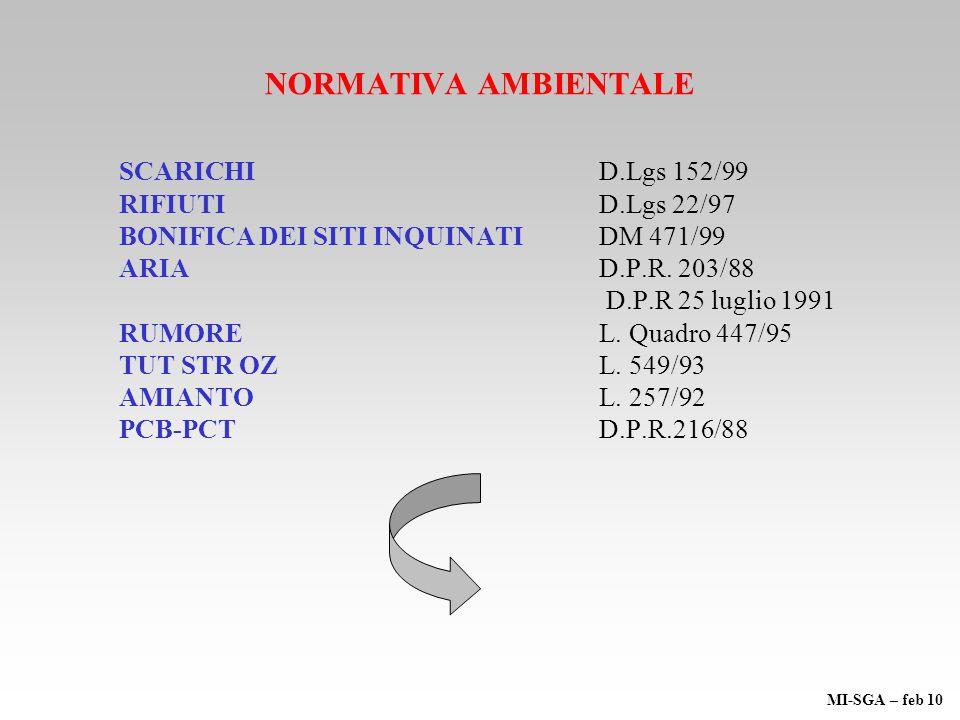 NORMATIVA AMBIENTALE SCARICHID.Lgs 152/99 RIFIUTID.Lgs 22/97 BONIFICA DEI SITI INQUINATI DM 471/99 ARIAD.P.R. 203/88 D.P.R 25 luglio 1991 RUMOREL. Qua