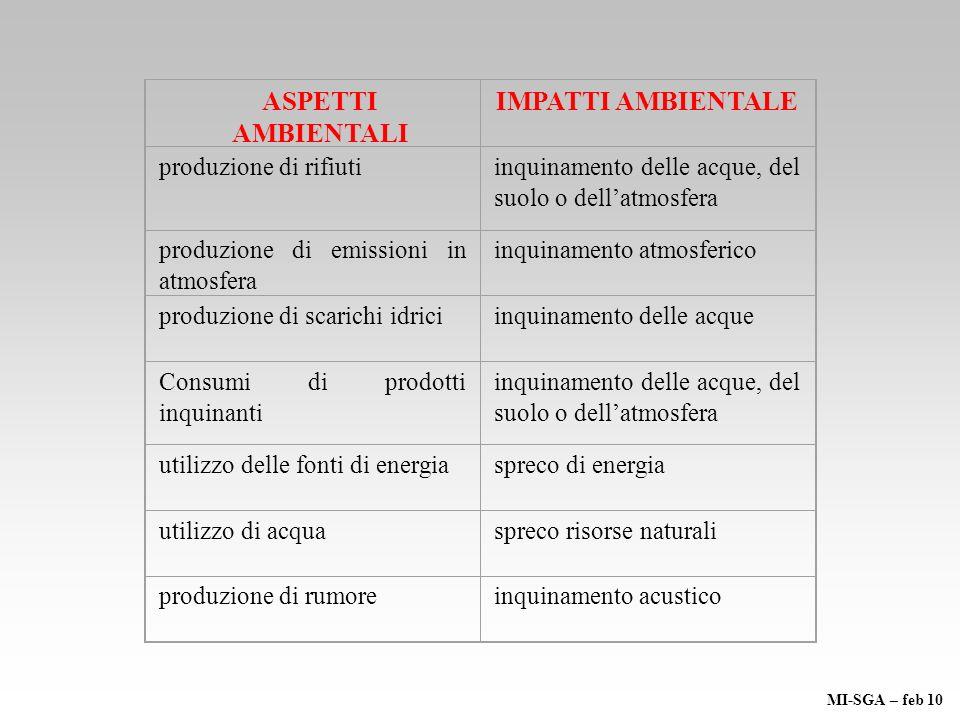 ASPETTI AMBIENTALI IMPATTI AMBIENTALE produzione di rifiutiinquinamento delle acque, del suolo o dellatmosfera produzione di emissioni in atmosfera in