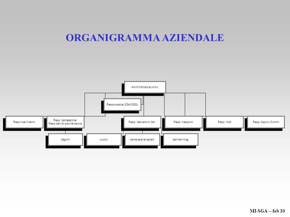 ORGANIGRAMMA AZIENDALE Amministratore unico Responsabile SGA/SGSL Resp ricevimento Resp. balneazione/ Resp.servizi piscine/sauna Resp. balneazione/ Re