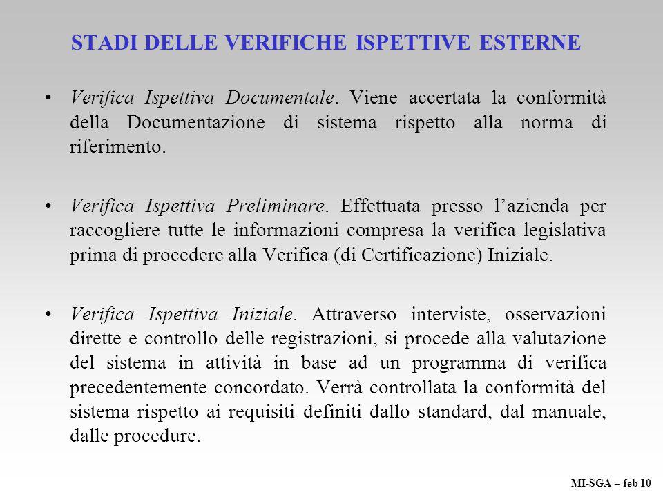 STADI DELLE VERIFICHE ISPETTIVE ESTERNE Verifica Ispettiva Documentale. Viene accertata la conformità della Documentazione di sistema rispetto alla no