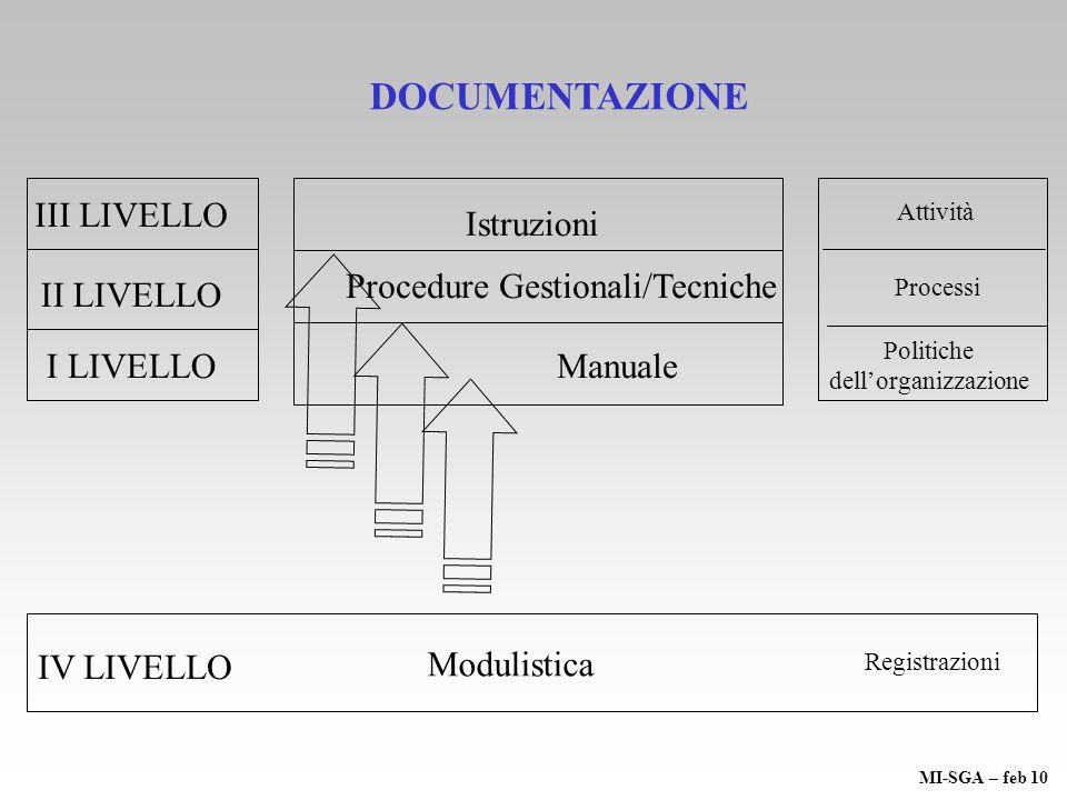 III LIVELLO ManualeI LIVELLO II LIVELLO Procedure Gestionali/Tecniche Istruzioni Politiche dellorganizzazione Processi Attività DOCUMENTAZIONE IV LIVE