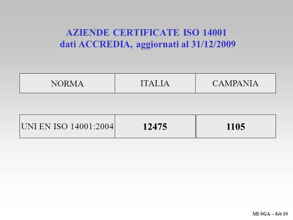 AZIENDE CERTIFICATE ISO 14001 dati ACCREDIA, aggiornati al 31/12/2009 ITALIA NORMA CAMPANIA UNI EN ISO 14001:2004 12475 1105 MI-SGA – feb 10