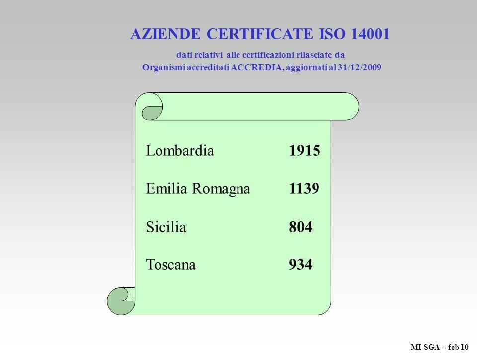 Lombardia 1915 Emilia Romagna 1139 Sicilia804 Toscana 934 AZIENDE CERTIFICATE ISO 14001 dati relativi alle certificazioni rilasciate da Organismi accr