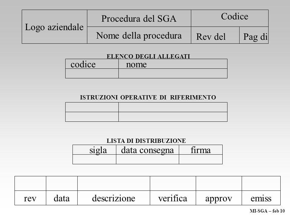 Logo aziendale Procedura del SGA Nome della procedura Codice Rev delPag di INDICE - Scopo - Campo di applicazione - Responsabilità - Riferimenti normativi - Modalità procedurali MI-SGA – feb 10
