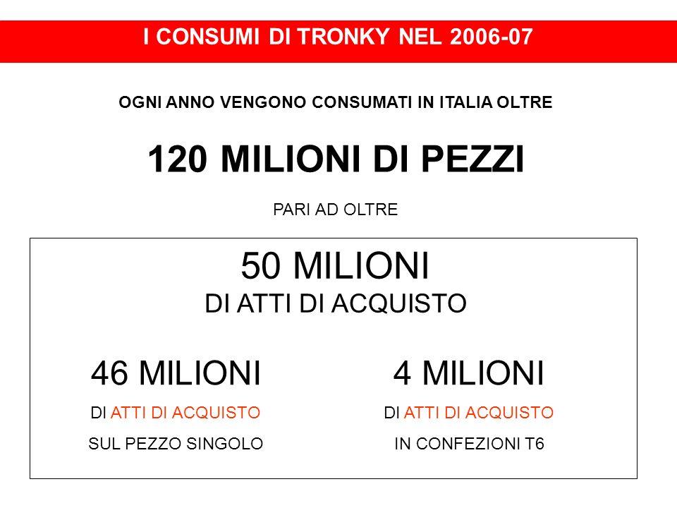 I CONSUMI DI TRONKY NEL 2006-07 OGNI ANNO VENGONO CONSUMATI IN ITALIA OLTRE 120 MILIONI DI PEZZI PARI AD OLTRE 50 MILIONI DI ATTI DI ACQUISTO 46 MILIO