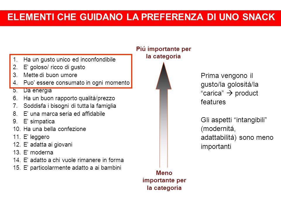 I CONSUMI DI TRONKY NEL 2006-07 OGNI ANNO VENGONO CONSUMATI IN ITALIA OLTRE 120 MILIONI DI PEZZI PARI AD OLTRE 50 MILIONI DI ATTI DI ACQUISTO 46 MILIONI DI ATTI DI ACQUISTO SUL PEZZO SINGOLO 4 MILIONI DI ATTI DI ACQUISTO IN CONFEZIONI T6