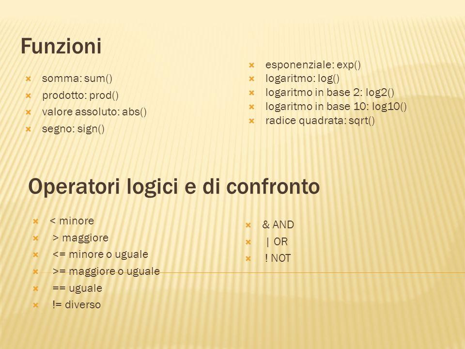 Funzioni somma: sum() prodotto: prod() valore assoluto: abs() segno: sign() esponenziale: exp() logaritmo: log() logaritmo in base 2: log2() logaritmo