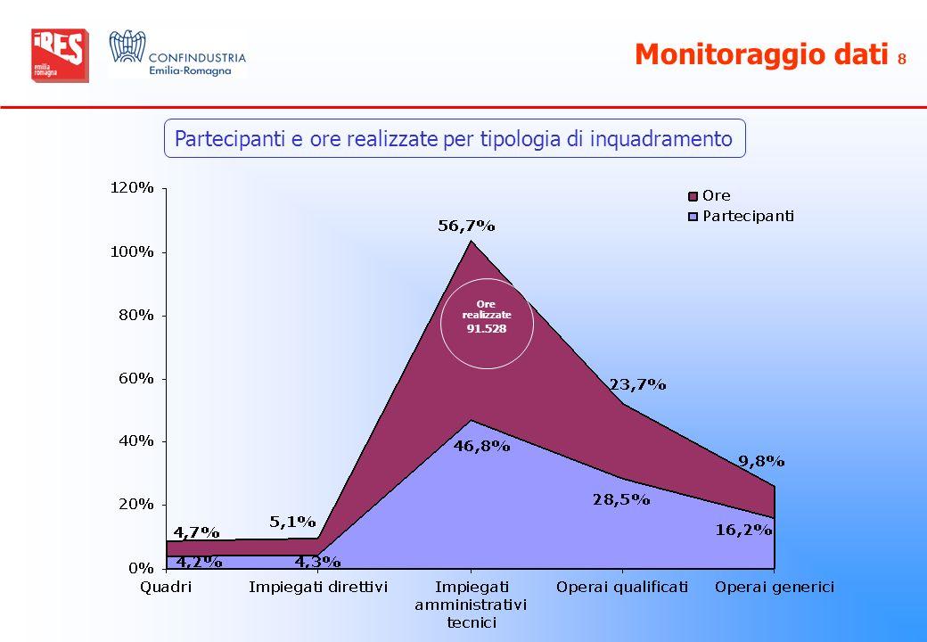 Monitoraggio dati 8 Partecipanti e ore realizzate per tipologia di inquadramento Ore realizzate 91.528