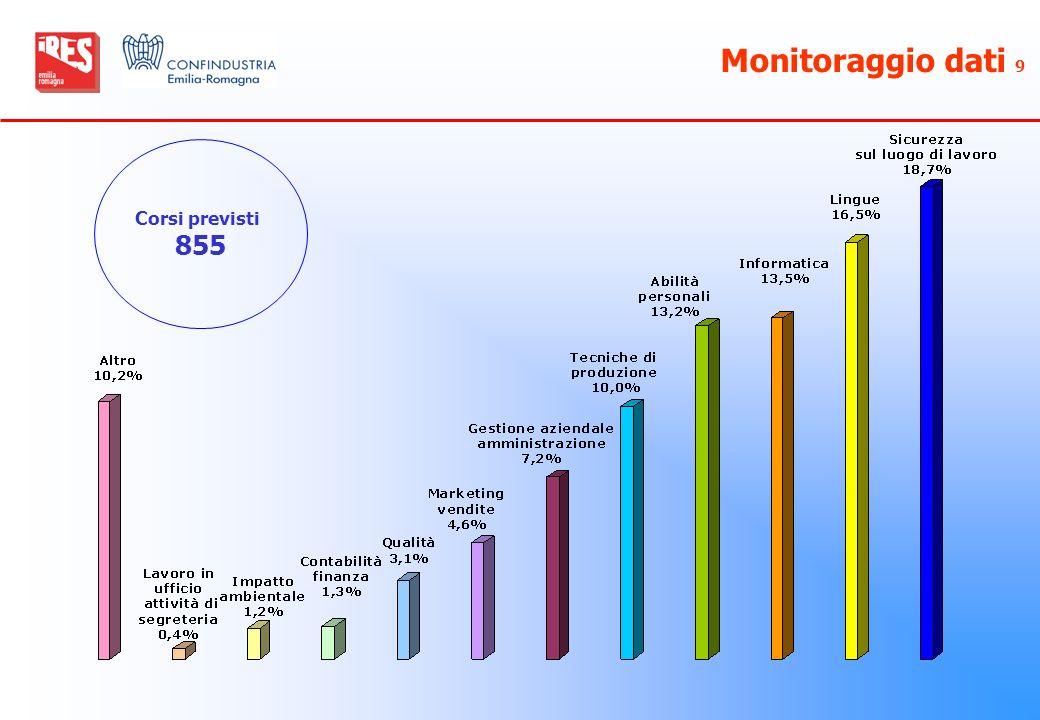 Monitoraggio dati 9 Corsi previsti 855