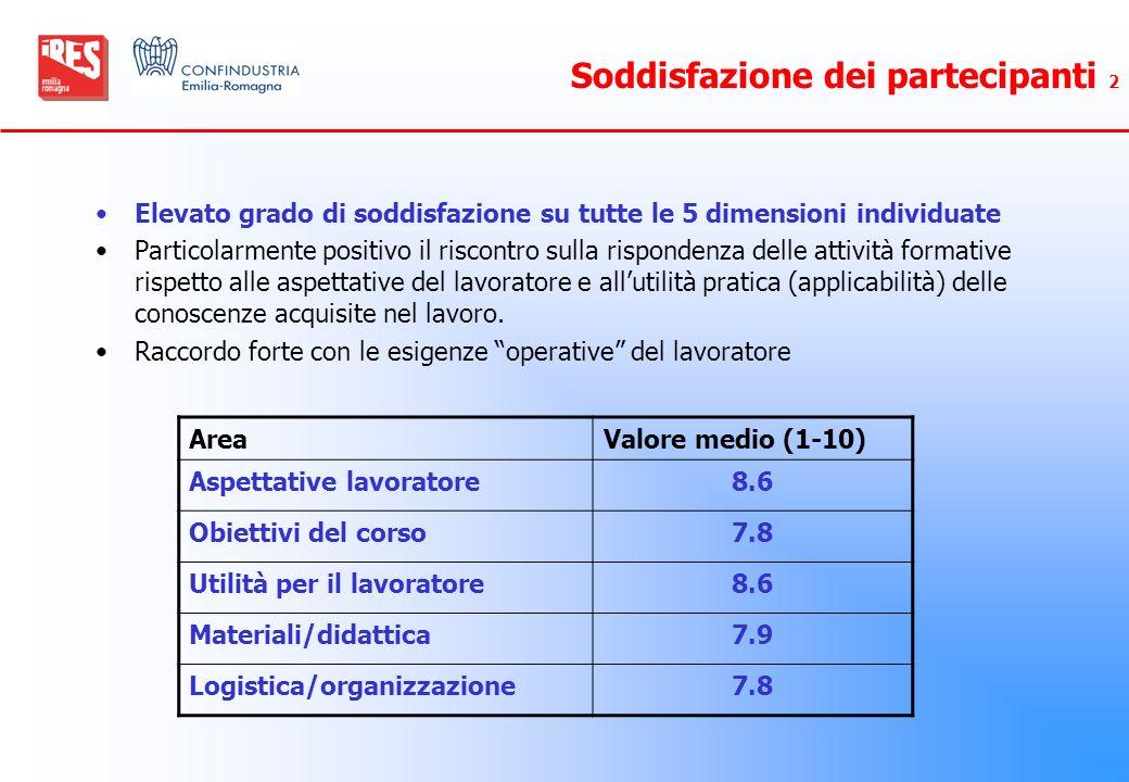 Soddisfazione dei partecipanti 2 Elevato grado di soddisfazione su tutte le 5 dimensioni individuate Particolarmente positivo il riscontro sulla rispo