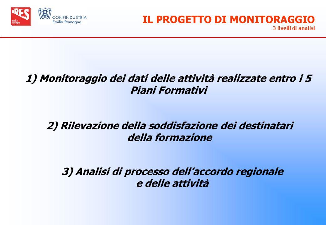 IL PROGETTO DI MONITORAGGIO 3 livelli di analisi 1) Monitoraggio dei dati delle attività realizzate entro i 5 Piani Formativi 2) Rilevazione della sod
