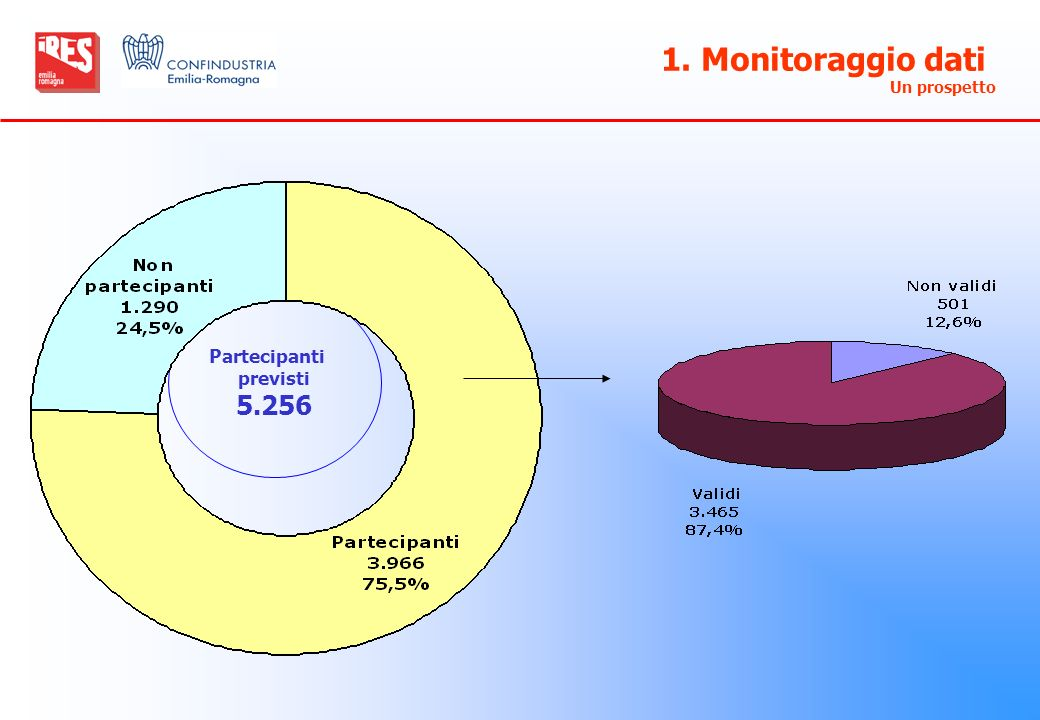 1. Monitoraggio dati Un prospetto Partecipanti previsti 5.256