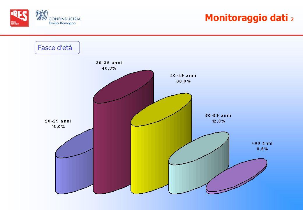 Monitoraggio dati 2 Fasce detà