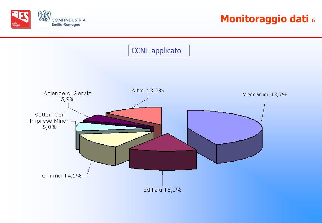 Monitoraggio dati 6 CCNL applicato