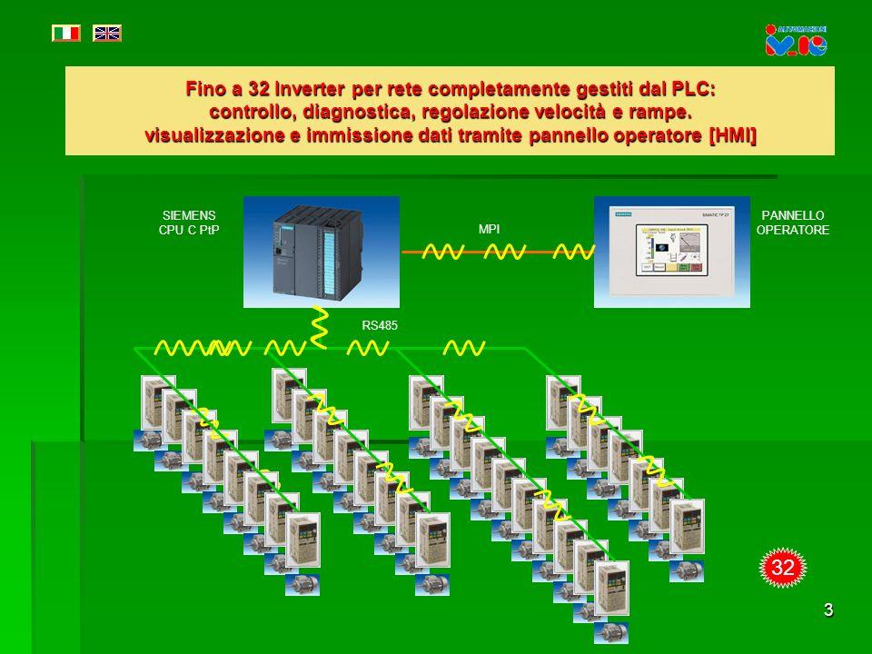 3 Fino a 32 Inverter per rete completamente gestiti dal PLC: controllo, diagnostica, regolazione velocità e rampe.