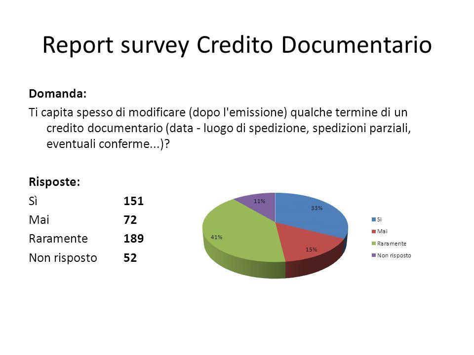 Report survey Credito Documentario Domanda: Ti capita spesso di modificare (dopo l'emissione) qualche termine di un credito documentario (data - luogo