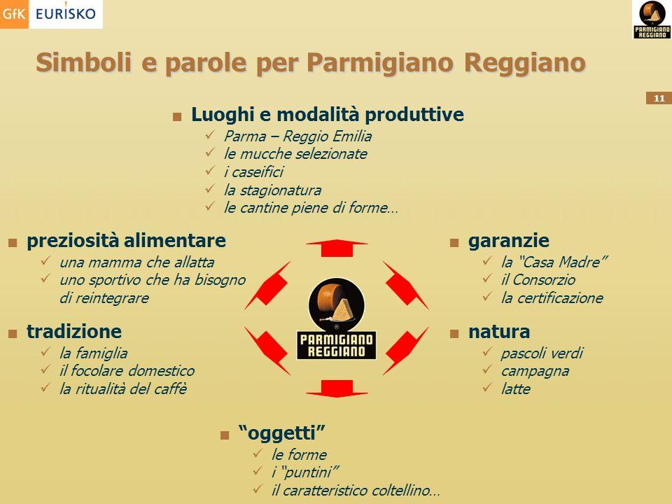 11 Simboli e parole per Parmigiano Reggiano preziosità alimentare una mamma che allatta uno sportivo che ha bisogno di reintegrare tradizione la famig