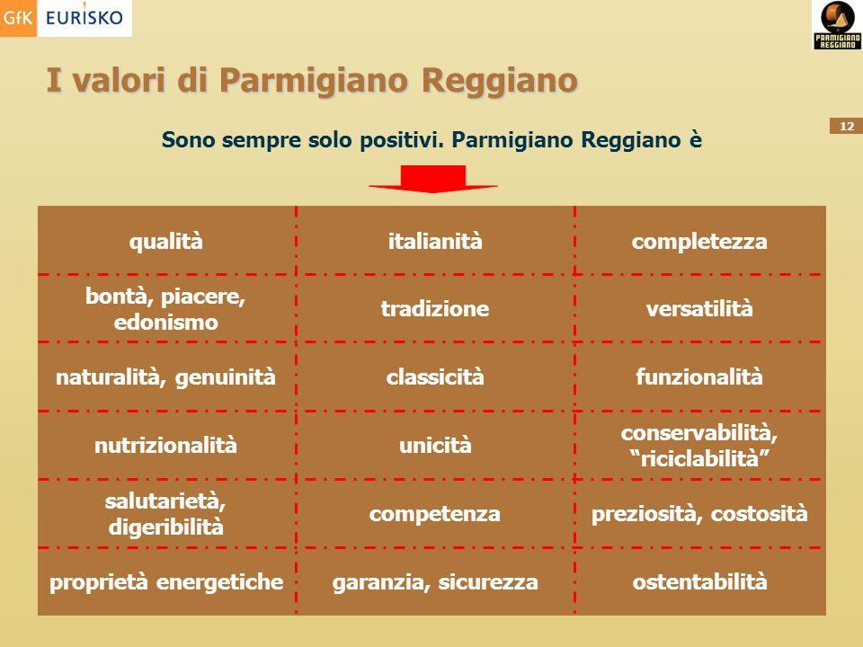 12 I valori di Parmigiano Reggiano Sono sempre solo positivi. Parmigiano Reggiano è ostentabilitàgaranzia, sicurezzaproprietà energetiche preziosità,